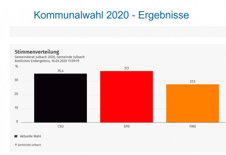 Wahlergebnisse der Kommunalwahl 2020 in Julbach