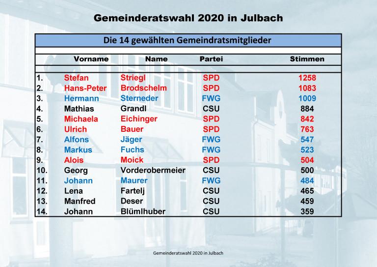Ergebnisse Gemeinderatswahl 2020 Gesamt 1