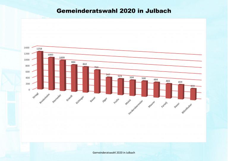 Ergebnisse Gemeinderatswahl 2020 Gesamt 2