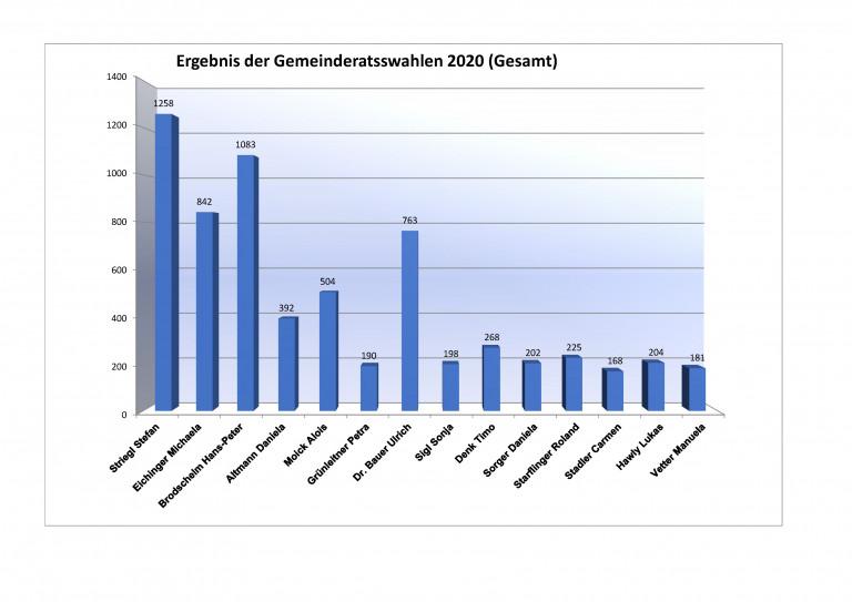 Wahlergebnisse der Kommunalwahl 2020 in Julbach der SPD Kandidaten 2